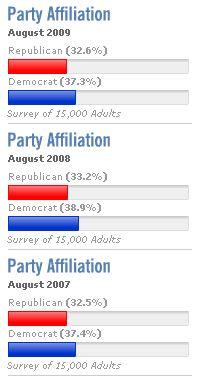 party_affiliaton